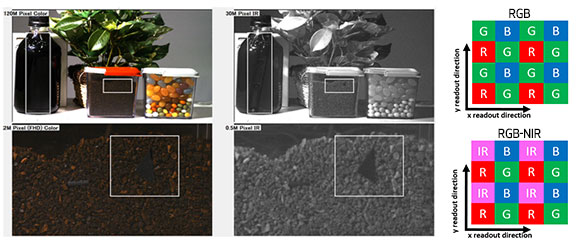 Innovative Pixel Designs Enable Simultaneous Visible and NIR Detection